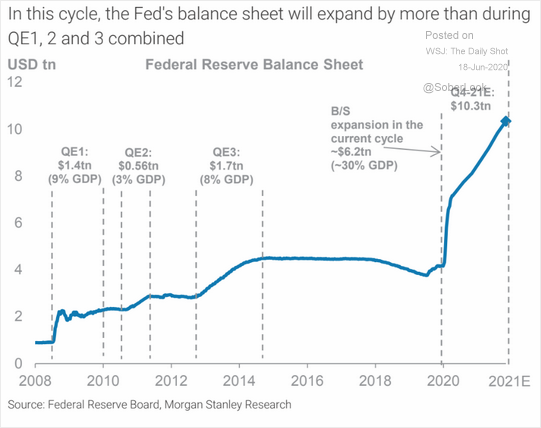 Morgan Stanley sees the Fed's balance sheet exceeding $10 trillion by the end of next year.