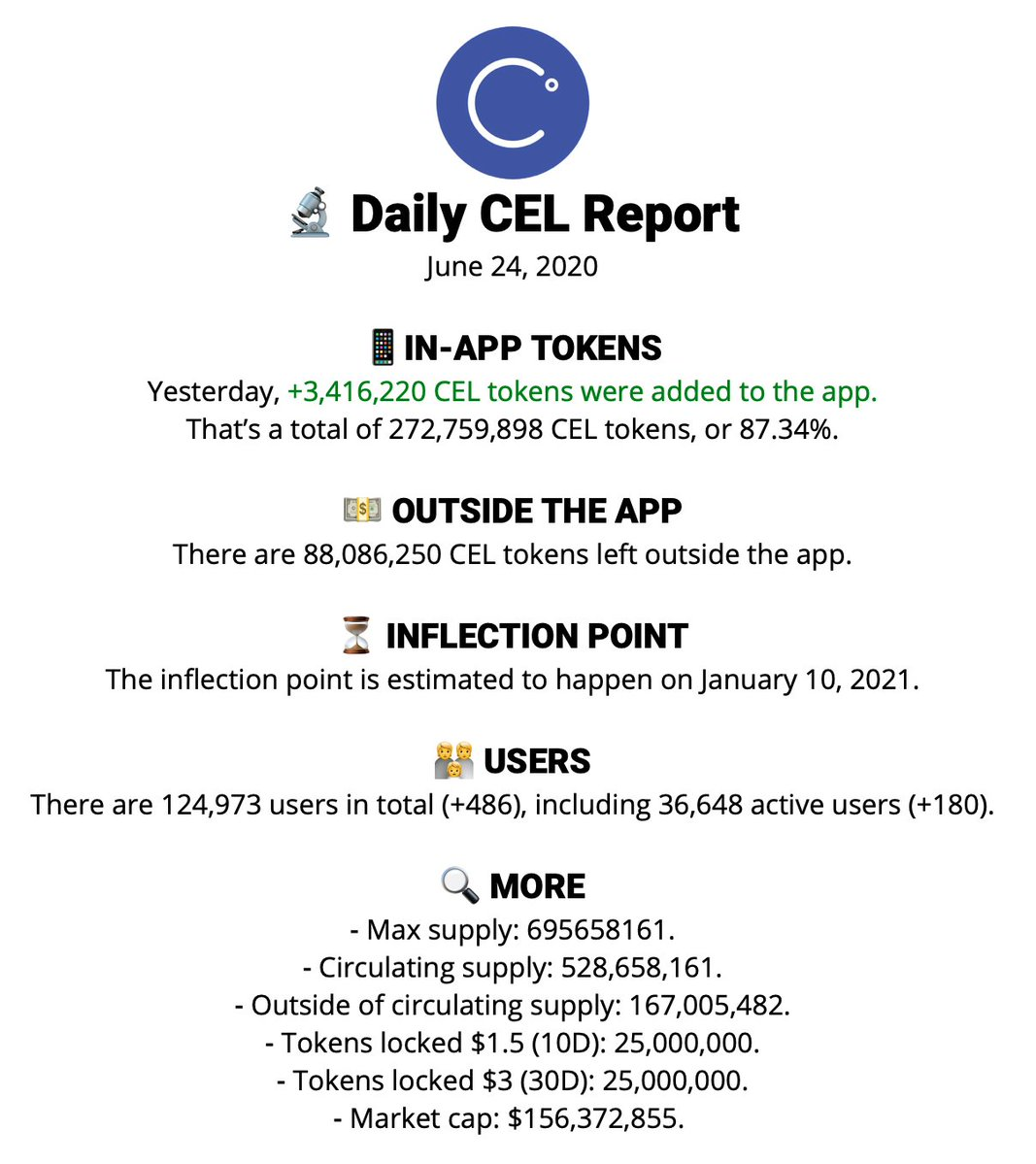 .@CelsiusNetwork has just reached the huge milestone! 87% of all $CEL tokens in the circulation are held in the Celsius app! Imagine how many $CEL tokens is their team forced to buy from the exchanges to pay out the interest on our Celsius tokens. 😱 This is mega bullish.