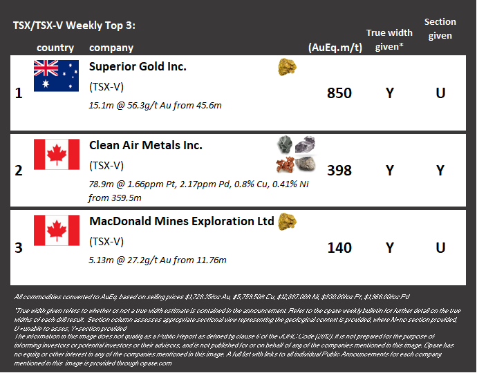@macdonaldmines $BMK.V made the top 3 drilling intersections for the week @opaxe1. This is the 3rd time drilling at our SPJ Project makes this list! With more drilling results to come, we're looking forward to more great intersections! #gold #expandingScadding #resourceinvesting https://t.co/4SI09NGwx3