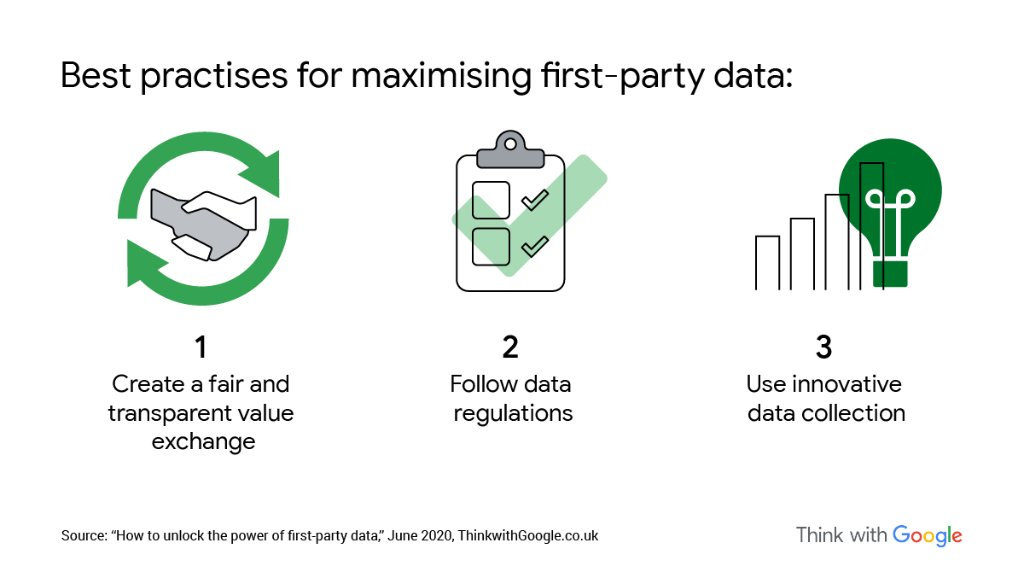 First-party data can help businesses keep pace with evolving consumer behaviour during changing times while delivering more relevant experiences. Use these 3 best practices from @BCG to build out your first-party data pool and unlock its potential → https://t.co/OLMOrKPkyp https://t.co/QWei4lTtlD