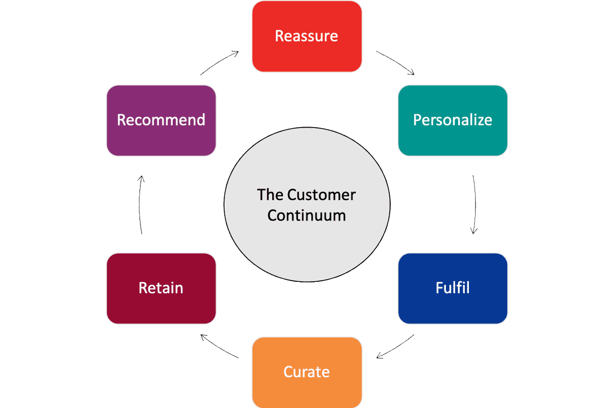 More choice means it not only becomes harder to persuade customers to engage with a particular proposition but also to retain their interest post-transaction. Learn how to win, influence and retain more customers to build brand loyalty -> https://t.co/HkJMLuoXjb #SmartInsights https://t.co/QvV1rcQZgS