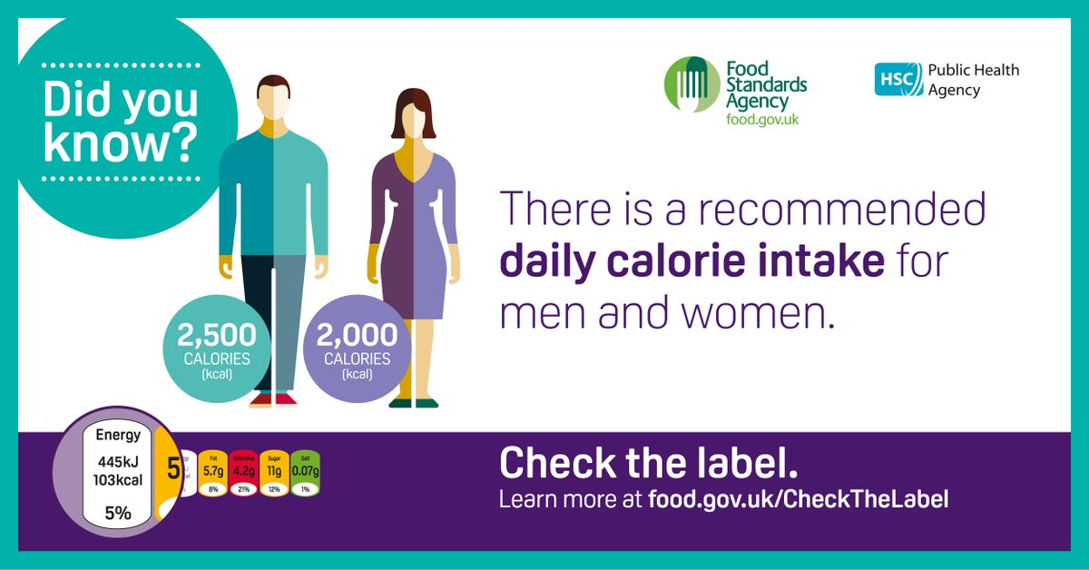 Public Health Agency On Twitter Do You Know What The Recommended Daily Calorie Intake Is For Men And Women The Pha Is Partnering With Fsa Ni To Help People Learn More About