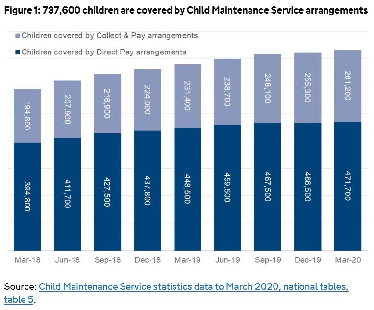 Steve Ellerd Elliott On Twitter Out Today Child Maintenance Service Statistics Data To March 2020 Experimental For The First Time These Statistics Are Available On Stat Xplore Https T Co Wlnhlqjdis Https T Co Tihklzbc79