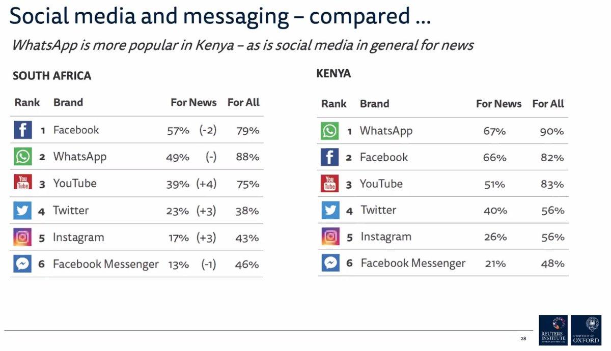South africa whatsapp Messaging App