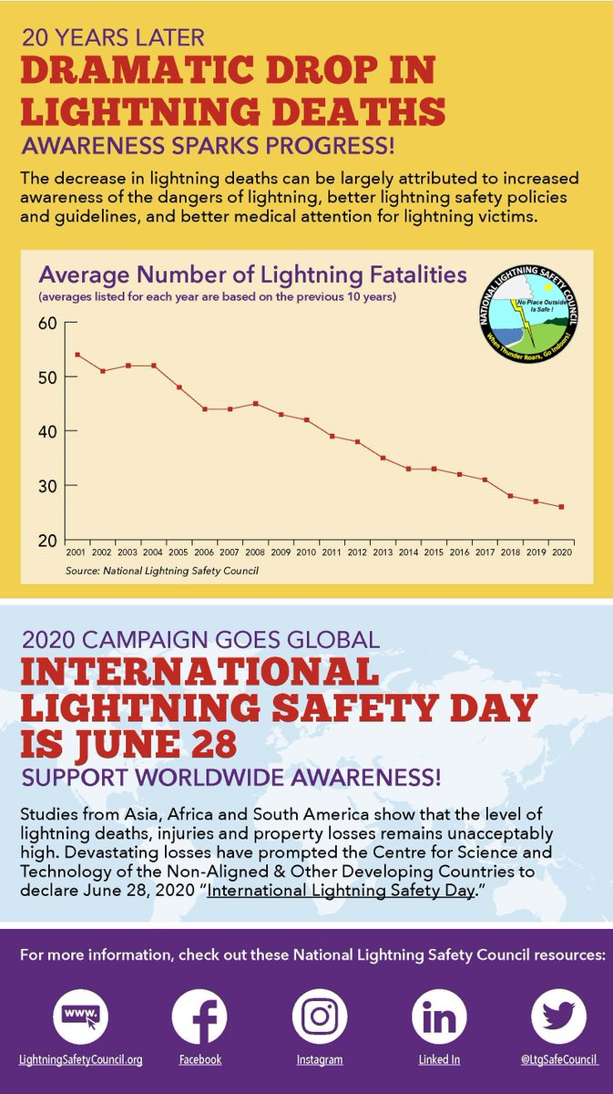 During National Lightning Safety Awareness Week June 21-27, we encourage you to learn more about lightning and lightning safety. There has been a steady decline in fatalities the last 20 years. Let's keep it up - awareness is key!   #LightningAwareness #BeSafe https://t.co/bcigxeJk1x