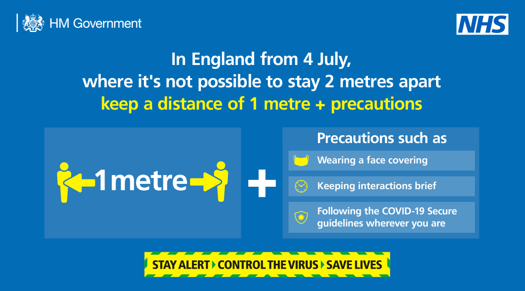 From 4 July in England, the rules are changing. Where you cannot maintain 2 metres distance, you can stay 1 metre apart – as long as you follow certain precautions.   Find out more here: https://t.co/UuNTXMf7jg  #StayAlert https://t.co/gLZZl3zUSg
