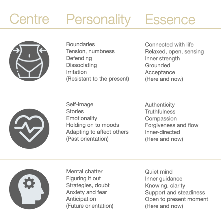 Bite sized Enneagram Learning. Today, let's look at the Three Centres of Intelligence; the gut, heart and head. Have you any questions around this, please don't hesitate to put it as a comment. #enneagram #enneagramlearning  #teamcoaching #taunton #exeter #bristol #somerset https://t.co/uxom8W0XxF