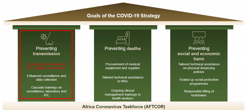 Our goal is to prevent #COVID19 transmission, prevent deaths, and prevent social and economic harm in #Africa.