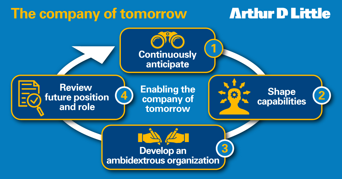 """Getting the company ready to survive and succeed in """"Tomorrowland,"""" is one of the biggest challenges for #CEOs and their #leadership teams.  Take a look at our latest Prism article, to find out how to enable the company of tomorrow: https://t.co/usbhpREypu  #business #agility https://t.co/olKmSIg6lL"""