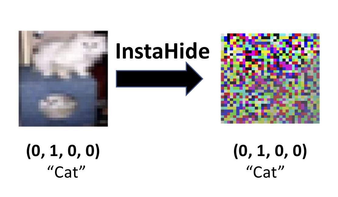 InstaHide: trains deep nets on encrypted data only. Very fast,  preserves privacy of user data, small accuracy loss (unlike differential privacy). https://t.co/4S3VUr3Lsg https://t.co/yj8EOxtVVJ