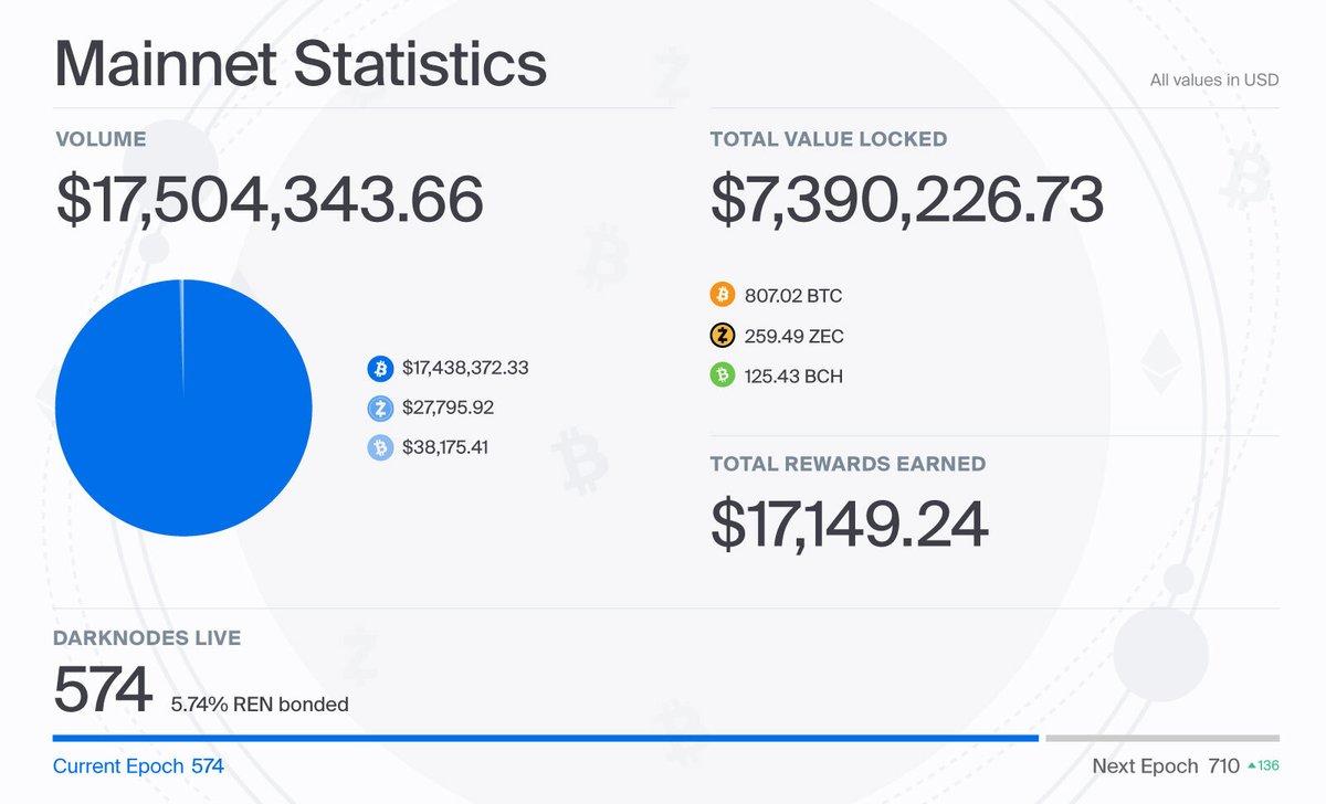 One Month #RenVM Stats | $BTC $ZEC $BCH on #Ethereum #DeFi