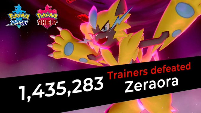 You did it, Trainers! Over a million of you have defeated Zeraora in #PokemonSwordShield! A shiny Zeraora will be arriving to all Trainers in #PokemonHOME on June 29!  But don't stop now—greater rewards await if more Trainers come out victorious in this Max Raid Battle!