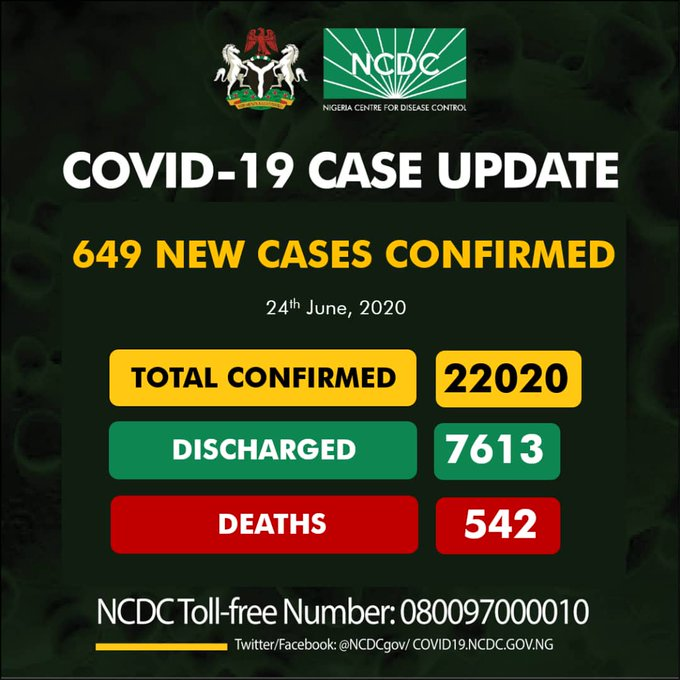 Nigeria records 649 new cases of COVID-19, toll hits 22,020