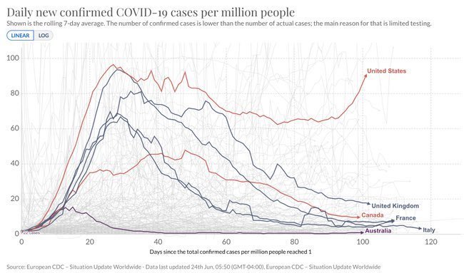 """This graph is like, """"you need to be this dumb to screw up this bad"""""""
