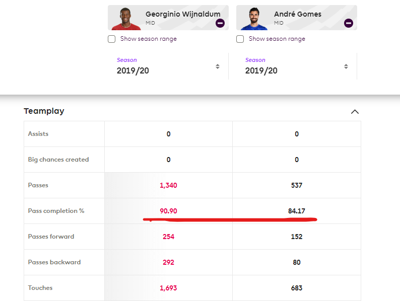 Also Wijnaldum with nearly triple the amount of passes but still has a better success rate than Gomes<br>http://pic.twitter.com/qoGhHOD5zb