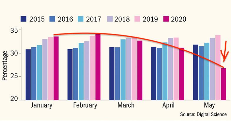 Alarming: Proportion of research papers submitted where the first author is female, by month over past five years. (Data from 60k journals, so this is more than highly significant.)  @timeshighered https://t.co/suwV85BFkY https://t.co/gG3JM29k0e