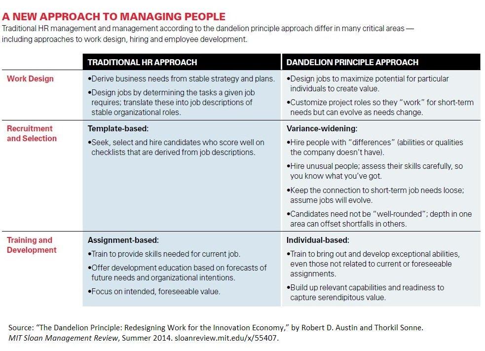 A new approach to managing people. Read on →  https://t.co/nBibtaGKev https://t.co/ocDTvRBnmq
