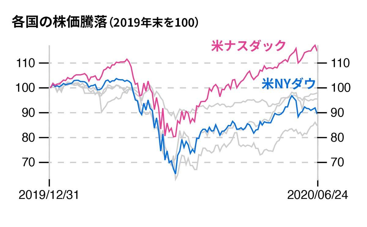 株価 ナスダック