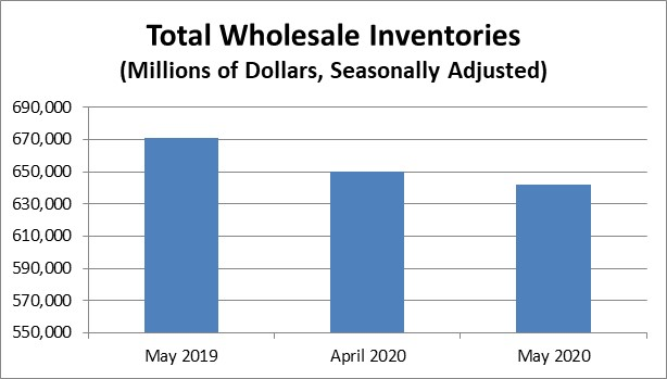May 2020 #wholesale #advanceinventories were $642.2B, down 1.2% from April 2020. go.usa.gov/xUNS3 #Census