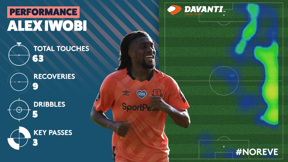 🔥 | How good was @alexiwobi in the second half? 👌 @Davanti_Tyres #NOREVE