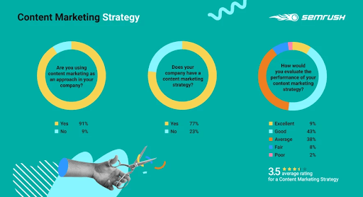To create insightful content, leveraging search data can give marketers an edge over their competitors. Here are 5 techniques to use SEO data to make better content marketing decisions -> https://t.co/nGeUgScOmy #SEO #ContentMarketing #DigitalMarketing #SmartInsights https://t.co/Ok8TCqYb2h