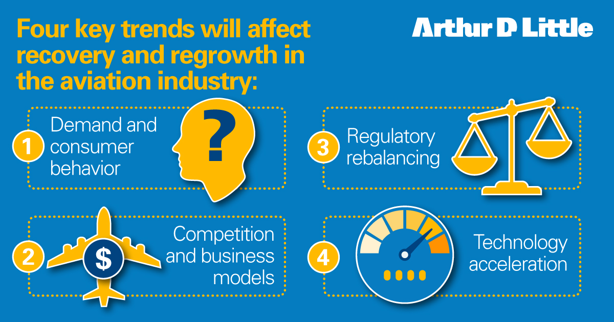 Aviation companies should already be looking towards their longer-term positions in terms of regrowth.   We believe 4 key trends will affect both recovery and regrowth for the aviation industry.  Find out more here: https://t.co/cwrN3jetno   #aviation #airlines #COVID19 https://t.co/PPHL9rgNsP
