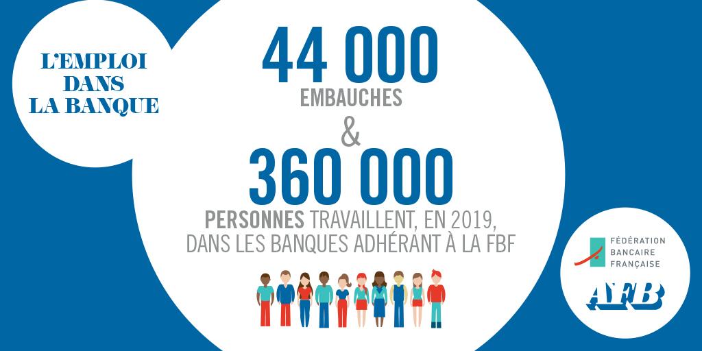 Le secteur bancaire 🇫🇷 est un acteur dynamique du marché de l'emploi. 44 000 embauches et 360 000 personnes travaillent, en 2019, dans les banques adhérant à la #FBF https://t.co/sre5irbs9O https://t.co/aSZNIqwVek