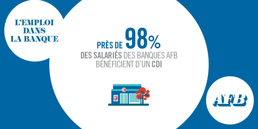 La #Banque est un secteur qui propose des #Emplois pérennes : près de 98% des salariés des #Banques #AFB bénéficient d'un #CDI https://t.co/sre5irbs9O https://t.co/N0NjC9HZLD
