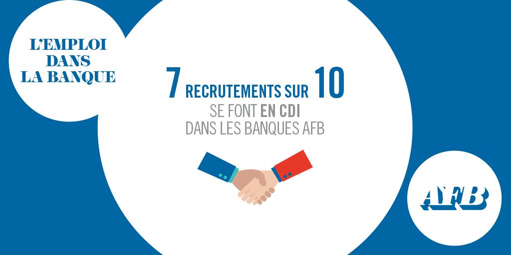 Des #Emplois durables et qualifiés : 7 recrutements sur 10 se font en #CDI dans les #Banques #AFB https://t.co/sre5irbs9O https://t.co/7vzShSf6iQ