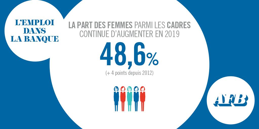 La part des femmes parmi les cadres continue d'augmenter en 2019 : 48,6% (+ 4 points depuis 2012) #AFB https://t.co/sre5irbs9O https://t.co/qynDSASKHZ