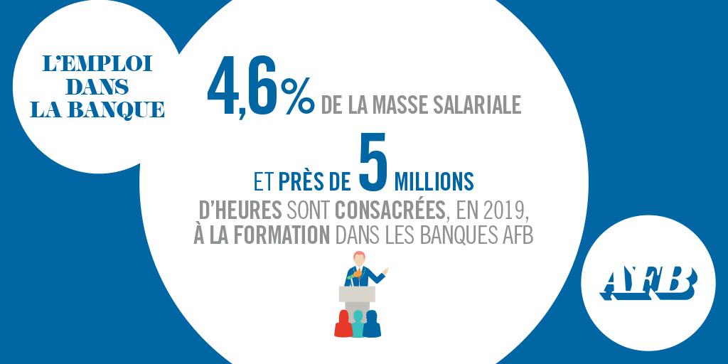 En 2019, 4.6% de la masse salariale et près de 5 millions d'heures sont consacrées à la #Formation dans les #Banques #AFB https://t.co/sre5irbs9O https://t.co/jOjM7IYtG1