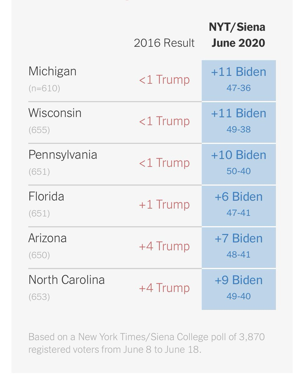 Pres Trump has lost significant ground in the six battleground states that clinched his Electoral College victory in 2016, according to New York Times/Siena College surveys, with Joe Biden opening double-digit leads in Michigan, Pennsylvania & Wisconsin. https://t.co/s9D7UX1vn6 https://t.co/ZZ2Ft2K9wk