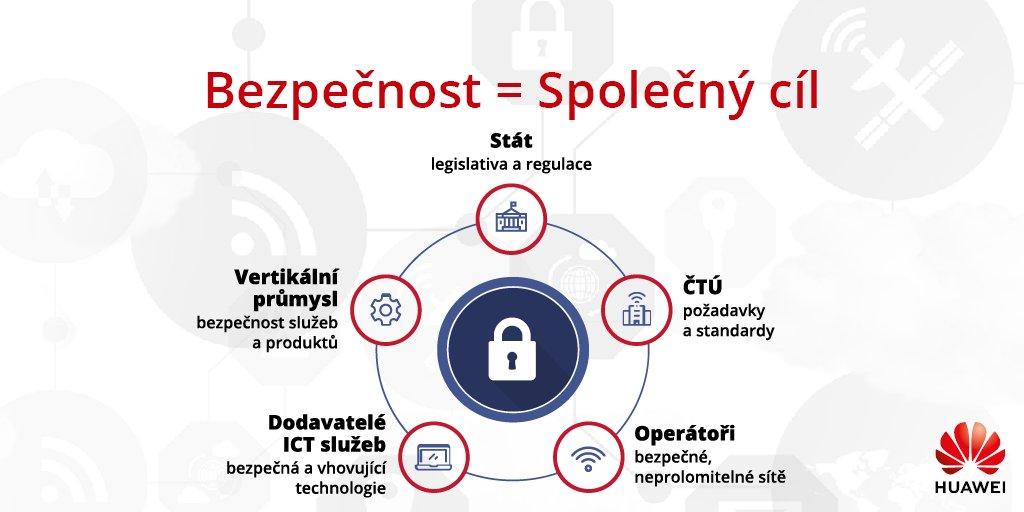Bezpečnost 5G sítí je společným cílem všech dotčených orgánů a institucí. #5GvCesku #telekomunikace #digitalizace #bezpecnost #kyberbezpecnost #inovace #konektivita https://t.co/m5CUq3LEEq