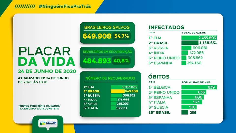 Atualização dos números no Brasil. ▶️No acumulado, o Brasil tem 53.830 mortes por coronavírus. Nas últimas 24h, foram registradas 1.185 mortes nos sistemas oficiais do Governo Federal.  #montenegrofm #coronavirus #FiqueEmCasa #UseSuaMáscara #PorVocePorTodos #MontenegroContraOViru https://t.co/qCyeOd1pba
