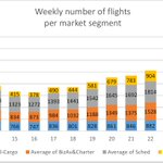 Business aviation/charter segment is recovering strongly – last week (week 25) it was at over 75% of its 2019 levels. 📈 @EBAAorg @Transport_EU @ECACceac @CANSOEurope @ACI_EUROPE @IATA @A4Europe @eraaorg