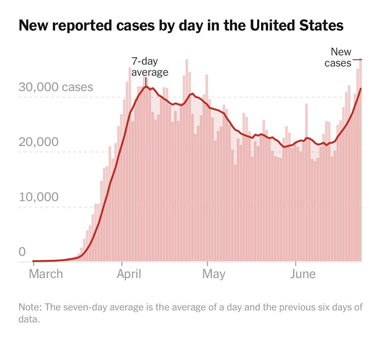 Nuevos casos de coronavirus en Estados Unidos