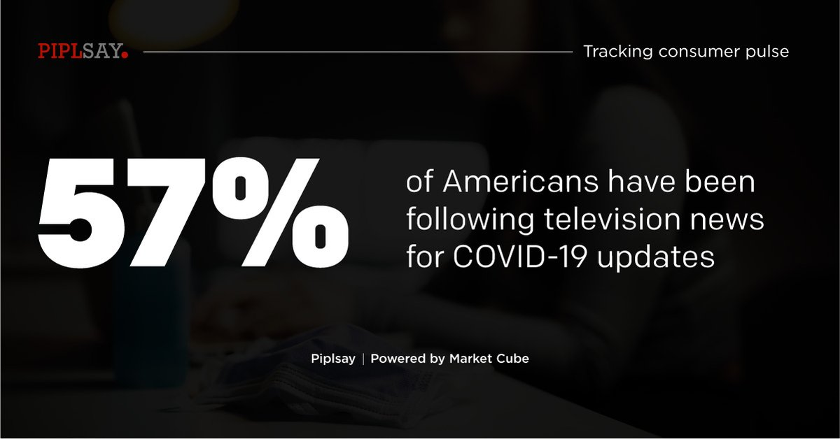 Learn more on these insights: https://t.co/ltfbzjlRmG  #Covid #NewsConsumption #NewsSource #NewsChannel #News #MRX #Survey #MarketResearch #Report #MarketCube #Piplsay https://t.co/ntPvN8c7hL