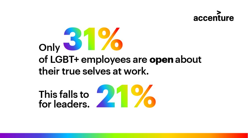Only 77 out of 195 countries prohibit discrimination because of sexual orientation. Increasing openness and inclusivity is not only the right thing to do—it increases innovation: https://t.co/wNfhcfOd2s https://t.co/yC8ODGvWWM