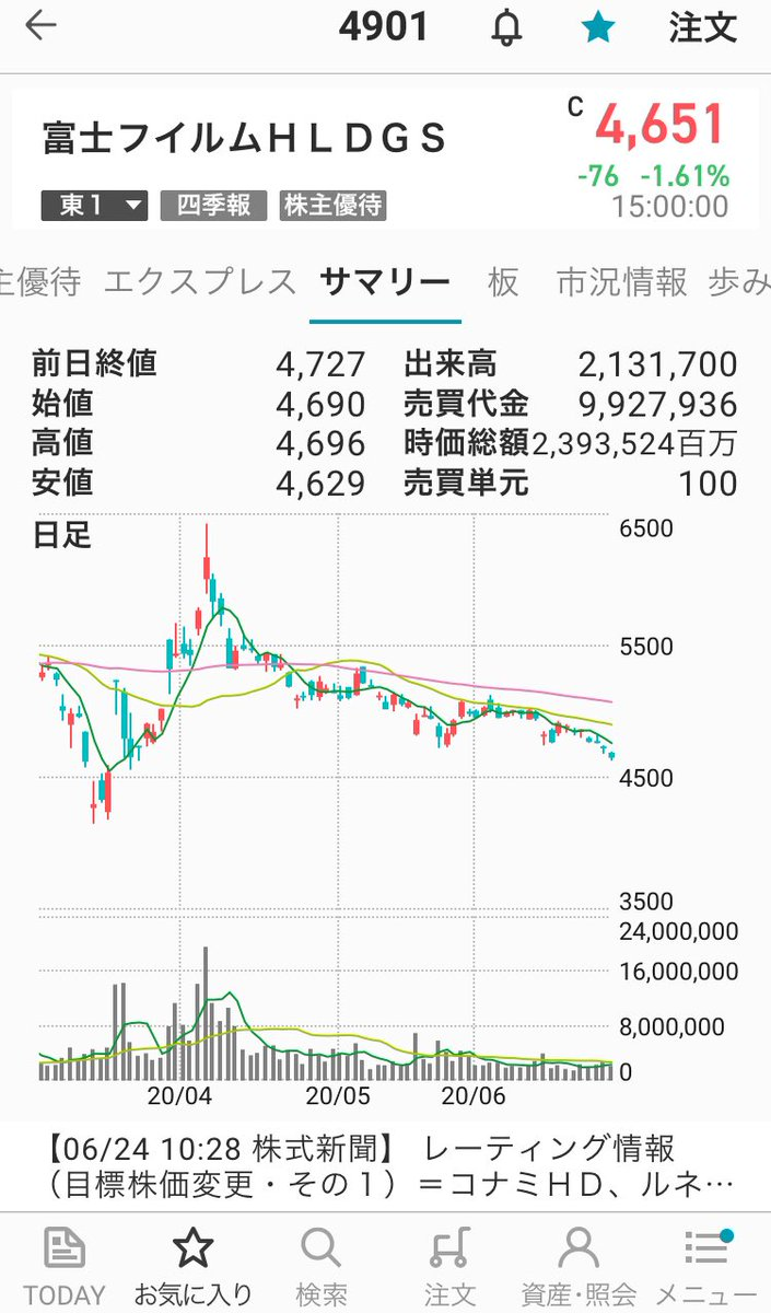 株価 4901