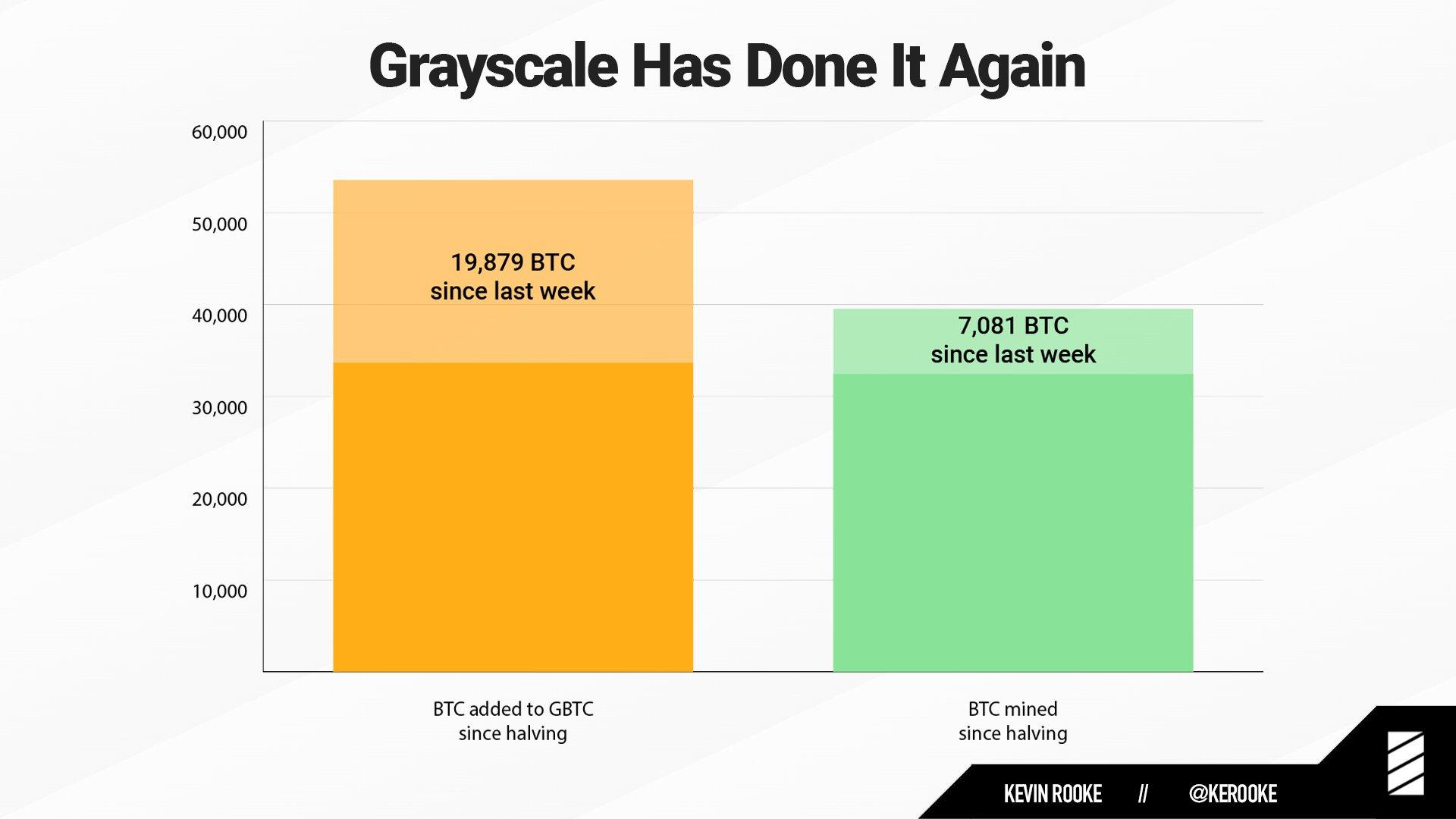 Grayscale compra de bitcoins