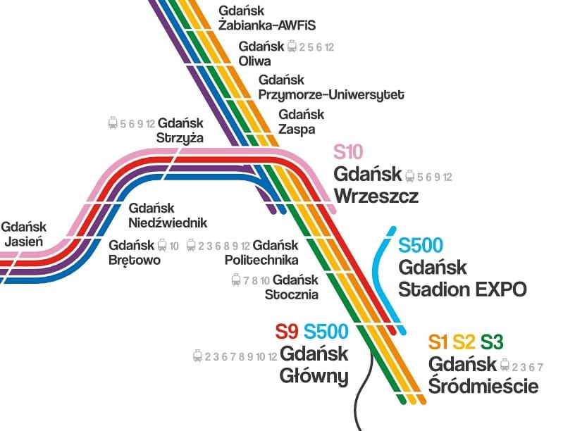 #rainbowedition of my unofficial #transitdiagram of the #tricity commuter rail network     #PrideMonth #Polska #poland #Rainbow #skmtrojmiasto #LGBTQ #skm #pkmpic.twitter.com/0yltGl4To2
