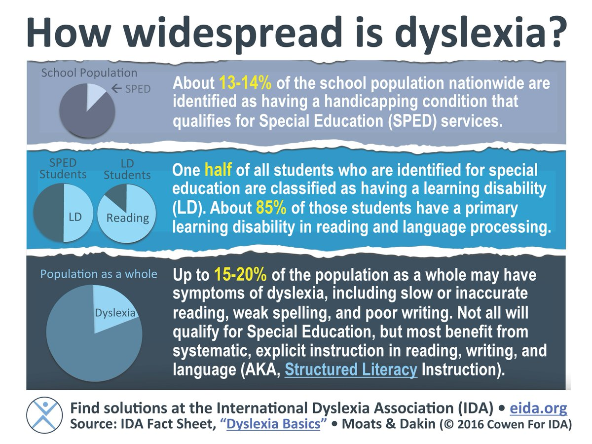 Many people don't know just how widespread #dyslexia is! #UntilEveryoneCanRead