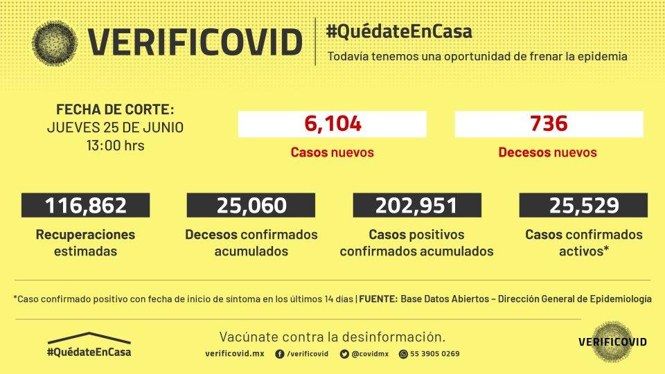 Le falta mucho a la epidemia de #COVID_19 en México, no podemos relajar nuestras medidas de cuidado. ¡Quédate en casa! Hoy* la @SSalud_mx reportó 6,104 casos y 736 decesos confirmados.  Desglose por estados en ⟶ https://t.co/C85Zec8r63  *25/junio/2020 https://t.co/aGd0ZgiQxG