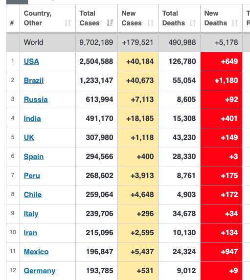 """O """"país"""" c/ mais mortes diárias do mundo. O """"país"""" c/ mais casos novos em 1 dia. Qdo a Itália chegou a 9.000 novos casos/dia e 900 mortos/dia, o mundo se emocionou. Já morreram + de 55.000 brasileiros e os brasileiros estão cagando, andando e tocando sanfona. Povinho de merda. https://t.co/xSwE63bOAo"""