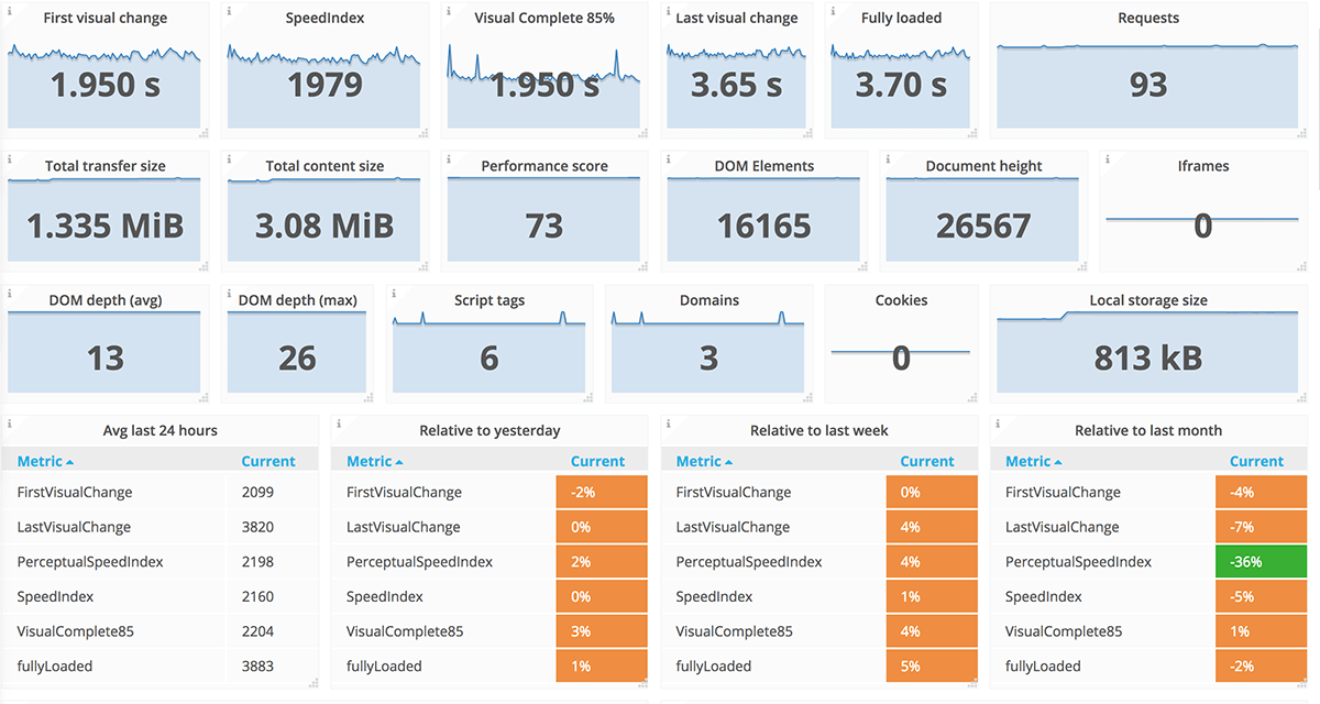 http:// Sitespeed.io    : Open-source Web Performance tools to automate your #WebPerf monitoring. Includes an estimated CO2 emissions based on the Green Web Foundation Database #GreenIT  https://www. sitespeed.io /   <br>http://pic.twitter.com/6oNW4OUI0s