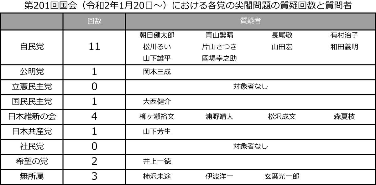 今年開催された国会で尖閣関連議論は合計で23回で最多は自民党の11回。 一方、一番多く質疑時間が割り振られてる筈の立憲民主党は0回で、【尖閣】という言葉ですら福山哲郎が話の枕に使った1回のみ。 立憲は韓国レーダー照射問題の時も黙ってましたし、日本を守る気がないと言わざる得ない https://t.co/kUCB3xv1Na