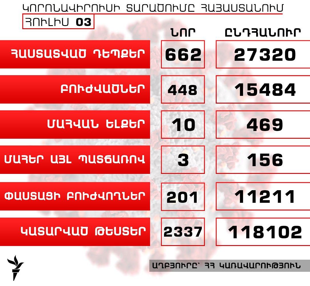 Հայաստանում կորոնավիրուսի դեպքերի թիվն աճել է 662-ով, բուժվածներինը՝ 448-ով, գրանցվել է մահվան ևս 10 դեպք  https://t.co/rQXAluakYN https://t.co/ERlB4jU64j