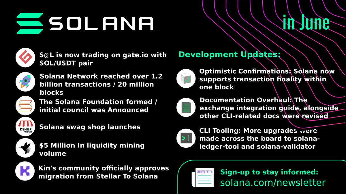 Solana in June: 👊 $SOL listed at @gate_io 🚀Over 1.2B txs / 20M blocks reached! 👉Solana Foundation formed 😎Swag shop launches 😏Kin community approves proposal migration to Solana! 👨‍💻Development updates & more! Sign up to newsletter to stay updated: solana.com/newsletter