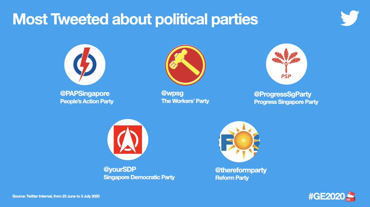 Here are some of Singapore's most Tweeted about political parties and politicians so far👇 #GE2020 https://t.co/EVoUe56UpV