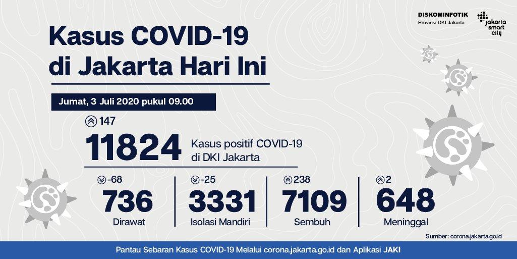 Jsclounge En Twitter Total Pasien Positif Covid 19 Di Jakarta Per Hari Jumat 3 Juli 2020 Pukul 09 00 Wib Sebanyak 11824 Orang Atau Bertambah 147 Orang Dapatkan Informasi Dan Data Terbaru